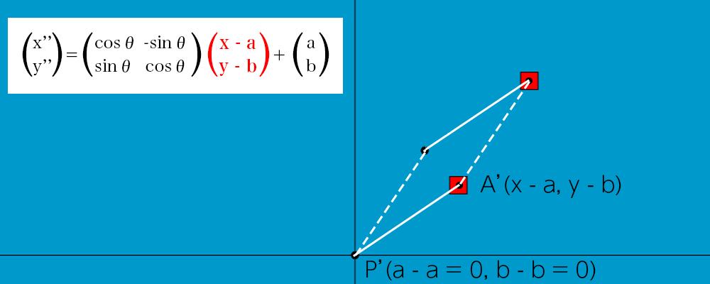 線形変換の説明 点Pを原点に移動