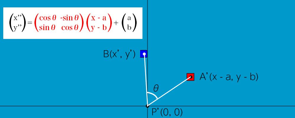 線形変換の説明 原点を中心点にした反時計周りの回転