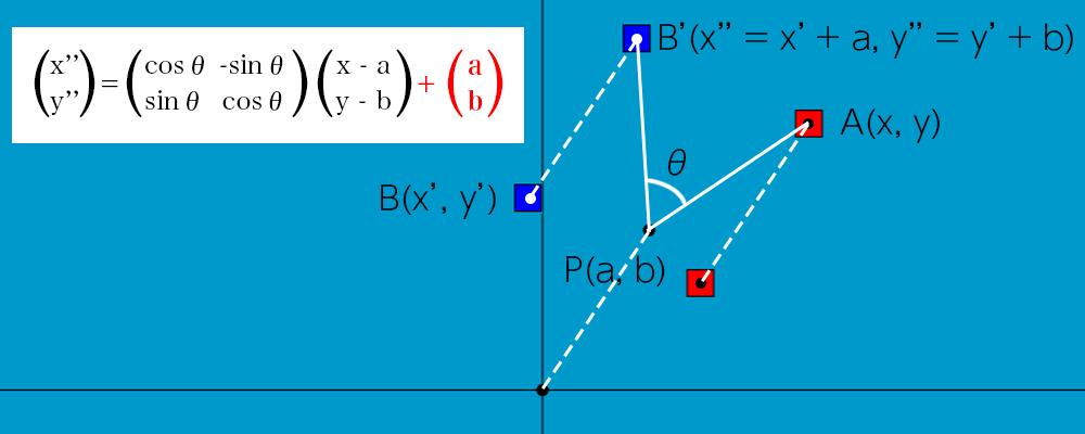 線形変換の説明 回転の中心点を戻す