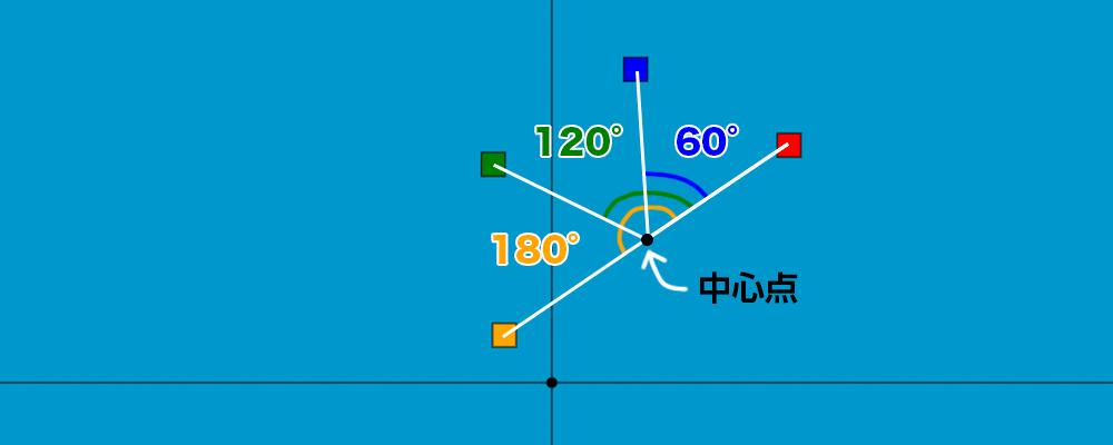任意の点を中心にした回転の線形変換の成果物の解説